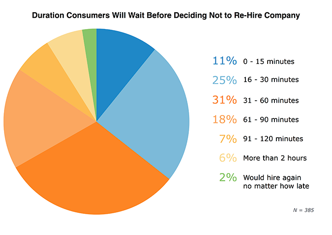 Service statistic: How long customers will wait